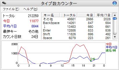 タイプ数カウンター 2006-07-22